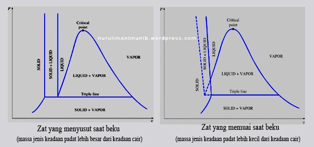 Triple point nurul iman supardi st mp teknik mesin unib diagram p v dengan menyertakan fasa padat ccuart Choice Image
