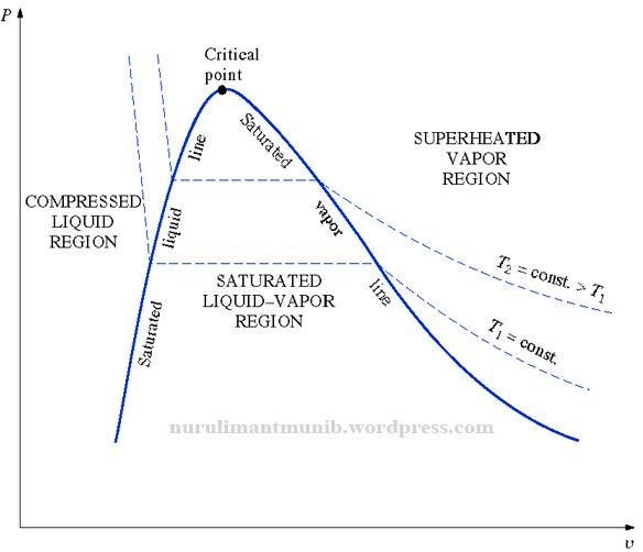 Diagram p v pada proses perubahan fasa air nurul iman supardi diagram p v pada proses perubahan fasa air ccuart Images