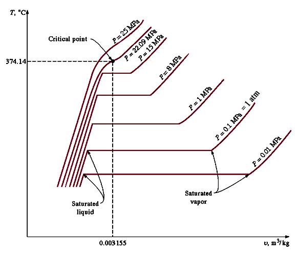 Termodinamika nurul iman supardi st mp teknik mesin unib diagram t v pada proses perubahan fasa air terlihat pada tekanan dibawah 1 atm ruas mixture lebih panjang sementara pada tekanan diatasnya ccuart Choice Image