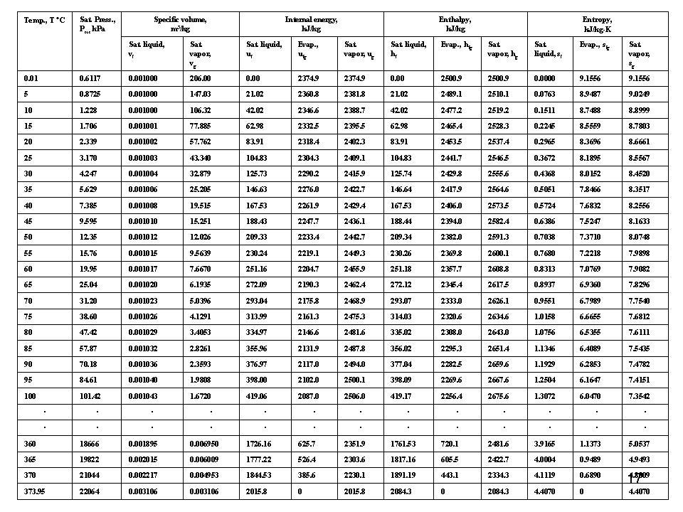 Tabel Properti Termodinamika Untuk Uap Steam Table